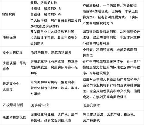 China and Australia chart