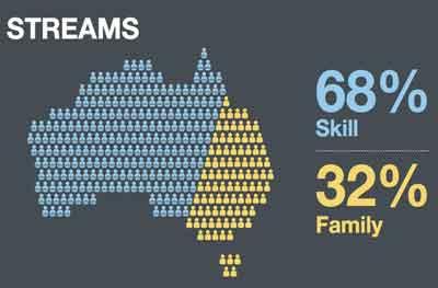 australia business skills